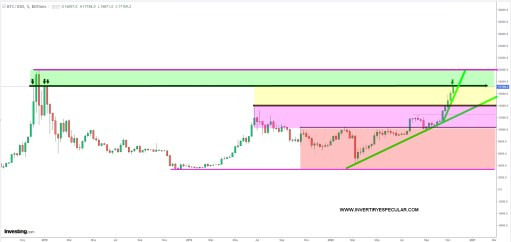 BITCOIN-17-NOVIEMBRE-2020% - Bitcoin último campamento base para atacar cima o subida libre