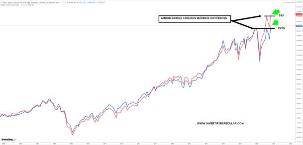 DOW-Y-SP-MAXIMOS-HISTORICOS-10-NOVIEMBRE% - En Wall Street tras nuestro cierre sonó el despertador