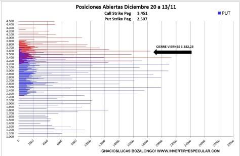 OPCIONES-SP-16-NOVIEMBRE-2020% - El mercado de opciones avala la subida del de acciones
