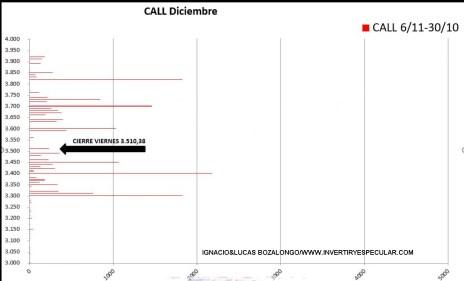 OPCIONES-SP500-3-10-NOVIEMBRE-2020% - No tendríamos porque llevarnos sustos para el vencimiento de diciembre