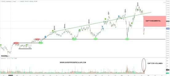 SAP-12-NOVIEMBRE-2020% - SAP confirma su continuidad en el rebote