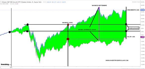 VALUE-VS-GROWTH-16-NOVIEMBRE-2020% - El Value si pero ahora no, es cuestión de demanda  o momento de mercado