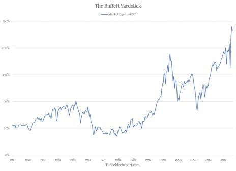 capitalizacion-mercado-entre-pib% - Estamos en el mercado más caro de la historia