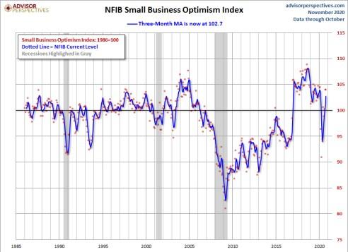 confianza-consumidor-nfib-26-noviembre% - La confianza de los consumidores y pequeños negocios está lejos de la de Wall Street