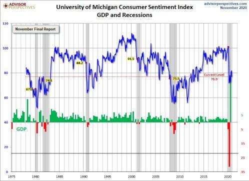 confianza-universidad-de-michiga-26-noviembre% - La confianza de los consumidores y pequeños negocios está lejos de la de Wall Street
