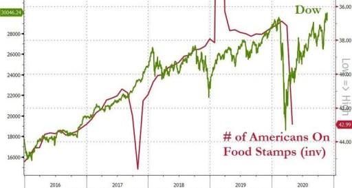 dow-vs-vales-alimentos% - La contradicción de las dos EEUU
