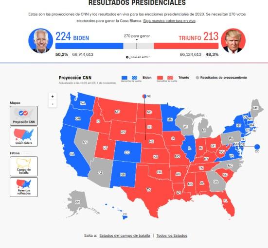 elecciones-usa-4-noviembre-tarde% - A Biden le faltan 45  y a Trump 57 votos electorales para ser Presidente