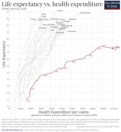 esperanza-de-vida-y-gasto-sanitario% - Esperanza de vida VS gasto sanitario per cápita