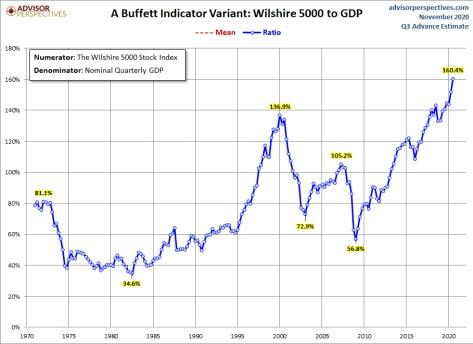 indicador-buffett-2-6-noviembre-2020% - ¿Por qué Buffett dice que se aproximan tiempos de escasas plusvalías?