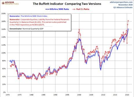 indicador-buffett-3-6-noviembre-2020% - ¿Por qué Buffett dice que se aproximan tiempos de escasas plusvalías?