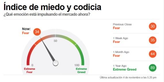 indice-miedo-5-noviembre-2020% - Total disonancia entre el rebote de mercado y el sentimiento de la masa