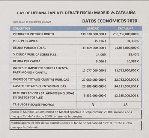 madrid-barcelona% - Los datos son los datos y además tozudos