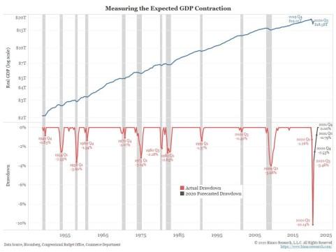 recuperacion-pib-usa% - El impacto del covid en el PIB de EEUU se pretenderá que quede en una anécdota