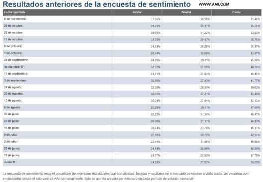 sentimiento-de-mercado-5-noviembre-2020% - Y para terminar de liarla la encuesta semanal de la AAII