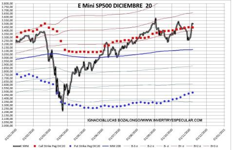 sp500-opciones-1-10-noviembre-2020% - No tendríamos porque llevarnos sustos para el vencimiento de diciembre