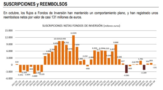 suscripciones-y-reembolsos-de-fondos-1% - Datos contradictorios en los fondos españoles