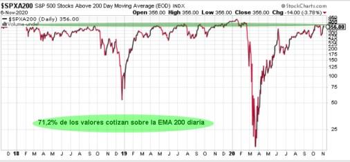 valores-sobre-mm-200-diaria-9-noviembre-2020% - La disonancia entre el mercado y el sentimiento
