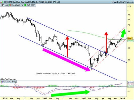 28-diciembre-covestro% - Tres valores alemanes fuera de carta