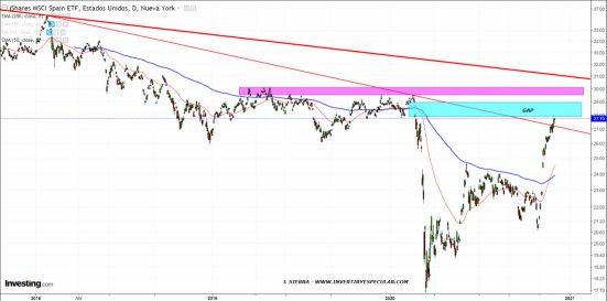 ETF-ESPANA-USD-3-DICIEMBRE-2020% - Spain en USD