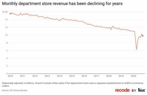 LOS-NEGOCIOS-FISICOS-2% - El comercio electrónico se come al pequeño comerciante y a los grandes almacenes
