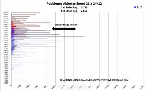 SP500-29-DICIEMBRE-OPCIONES-2% - El SP500 no tiene miedo a seguir subiendo