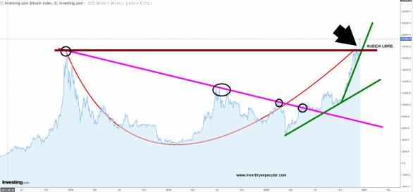 bitcoin-17-diciembre-2020% - El bitcoin entra en subida libre