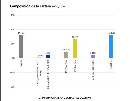 cartera-bononato-cierre-noviembre-2020% - Seguimiento del fondo Global Allocation FI a cierre de noviembre