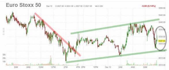 "euro-stoxx-10-diciembre% - El BCE por fin ""hace algo"""