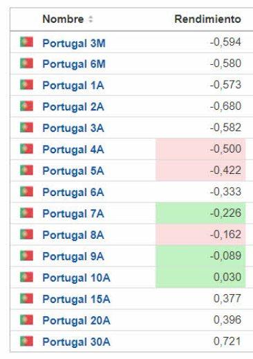 12-enero-portugal% - Covid,   Filomena y ahora Moodys