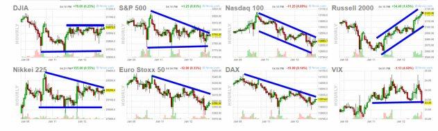 13-enero-bolsas% - Los mercados parecen que quieren corregir