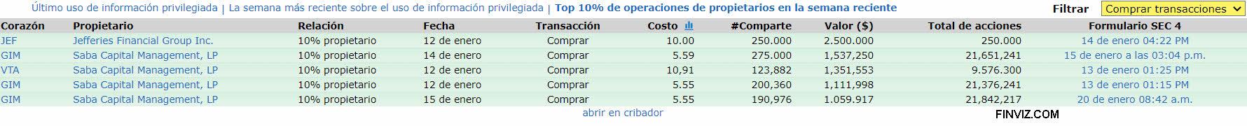 21-ENERO-COMPRAS-INSIDERS% - Actuaciones insiders en sus empresas
