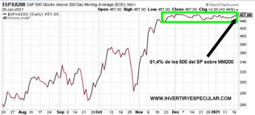 21-ENERO-VALORES-SOBRE-MM200% - Sentimiento de mercado al cierre del primer día de Biden como Presidente