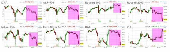 27-enero-indices% - ¿Cambia el parte meteorológico bursátil?