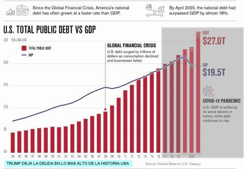 7-ENERO-DEUDA-PUBLICA-SOBRE-PIB-28-DICIEMBRE% - La era Trump en unos pocos gráficos y una terrible foto final