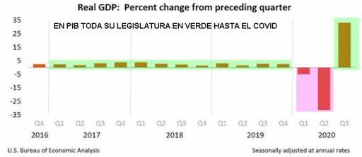 7-ENERO-PIB-USA% - La era Trump en unos pocos gráficos y una terrible foto final