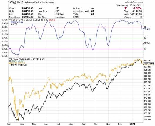 AMPLITUD-1-28-ENERO% - Actualización de la amplitud del mercado estadounidense