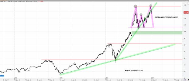 APPLE-13-ENERO-2020% - Un valor que debería subir y otro que debería corregir