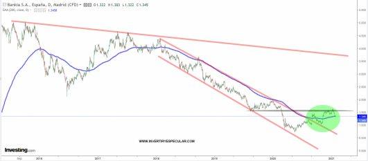 BANKIA-28-ENERO-2021% - Buena lectura de los resultados de Bankia