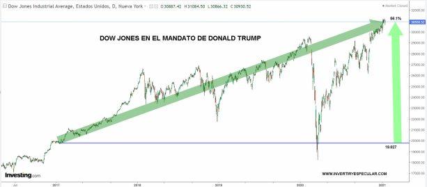 DOW-JONES-DURANTE-TRUMP% - Trump deja a Wall Street en máximos históricos absolutos
