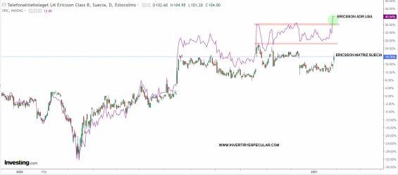 ERICSSON-EFECTO-WSB% - Vistazo técnico a  Ericsson y Nokia