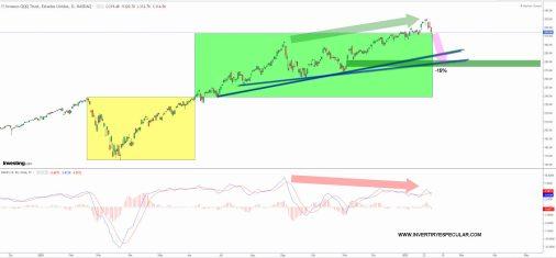 ETF-NASDAQ-QQQ-FEBRERO-2021% - ETFs por si sobreviene un corrección técnica (IV)
