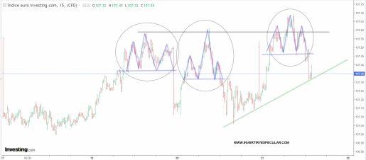 EURO-21-ENERO-2021% - El Euro va a HCH intradiario diario