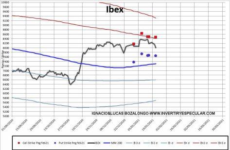 MEFF-2-25-ENERO-2021% - Ibex sigue sin referencias para febrero