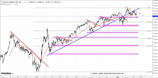 NASDAQ-15-ENERO-2021% - Por si esta vez le da por corregir algo más de lo habitual al Nasdaq