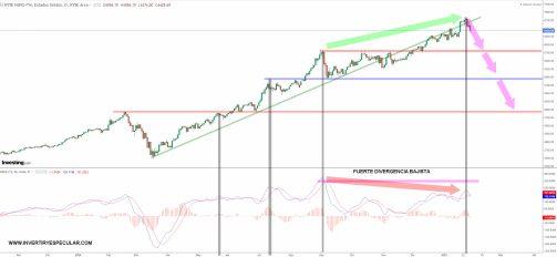 NYSE-FANGTM-1-FEBRERO-2021% - ETFs por si sobreviene un corrección técnica (IV)