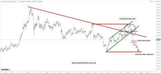 ORO-11-ENERO-2021% - El Oro se envalentonó y luego se achantó