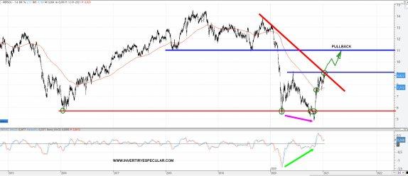 REPSOL-13-ENERO-2021% - Precio objetivo Repsol: 11 euros