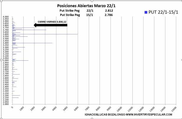 VARIACION-PUT-23-ENERO% - Una corrección is coming