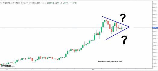 bitcoin-19-febrero-2021-1% - Bitcoin rompe por abajo sus figura triangular ¿truco o trato?