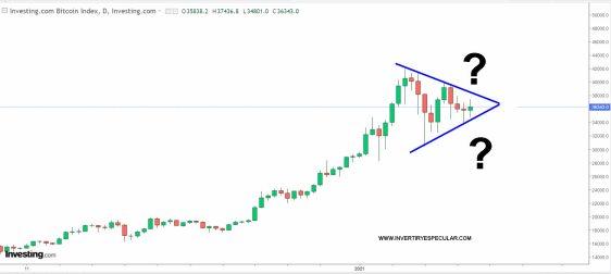 bitcoin-19-febrero-2021% - ¿Por donde romperá el bitcoin su triangulación?
